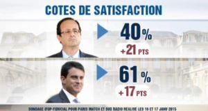 blog -cote de popularite de Hollande bondit suite aux attentats djihadistes-Ifop-17jan2015