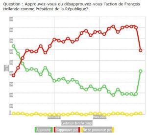 blog -sondage popularite de Hollande suite attentas--Ifop-Fiducial pour Match