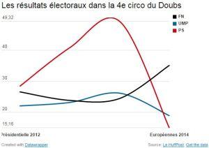 blog -Doubs-elections-resultats-presidentielle 2012-europeennes 2014
