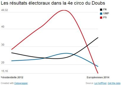 blog -Doubs-elections-resultats-presidentielle 2012-europeennes 2014
