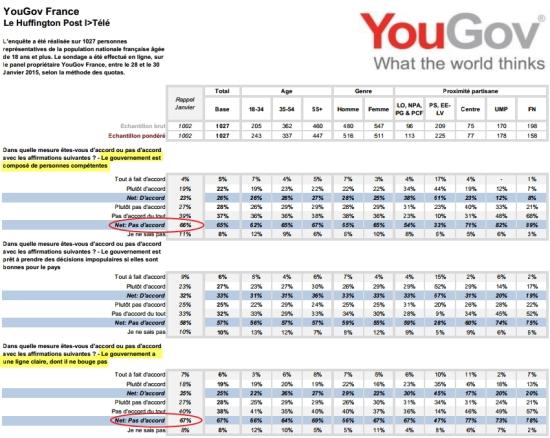 blog -YouGouv pour HuffPost sur popularite gouvernement apres attentats-fin jan2015